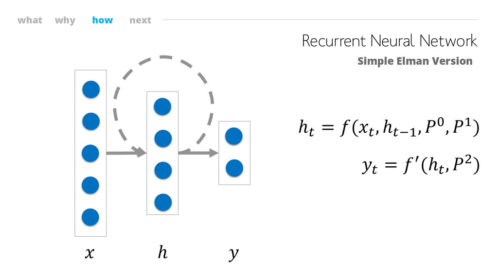 what why how next Recurrent Neural Network Simp...