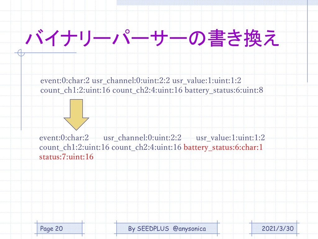 2021/3/30 Page 20 バイナリーパーサーの書き換え event:0:char:2...