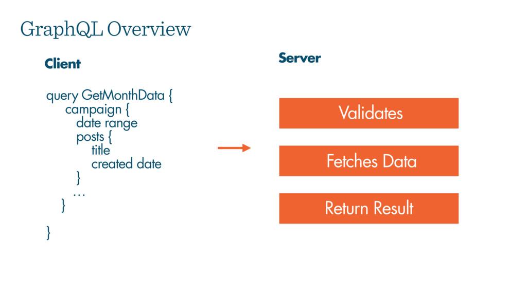 GraphQL Overview query GetMonthData { campaign ...