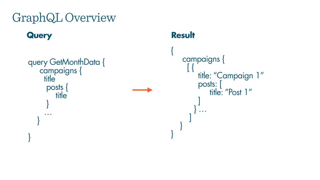 GraphQL Overview query GetMonthData { campaigns...