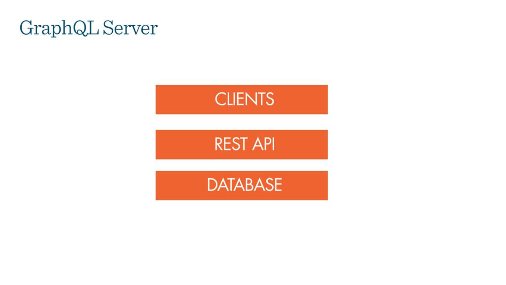 DATABASE REST API CLIENTS GraphQL Server