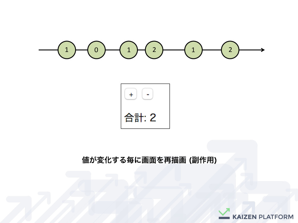 1 1 2 0 1 2 ͕มԽ͢Δຖʹը໘Λ࠶ඳը ෭࡞༻