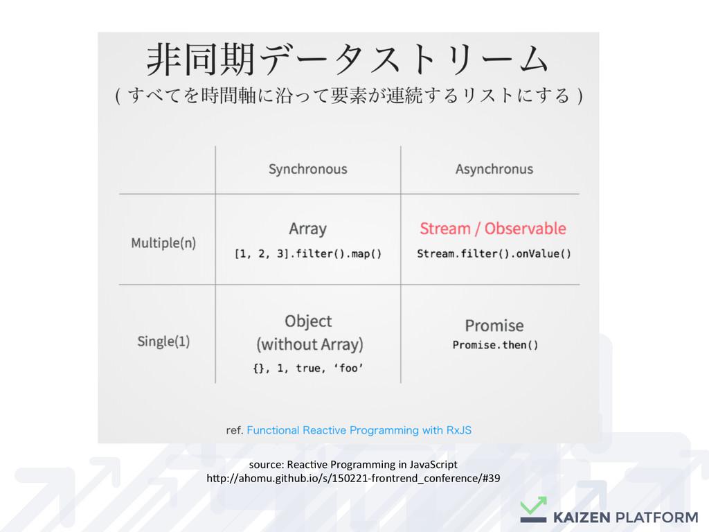 source: Reac6ve Programming in Java...