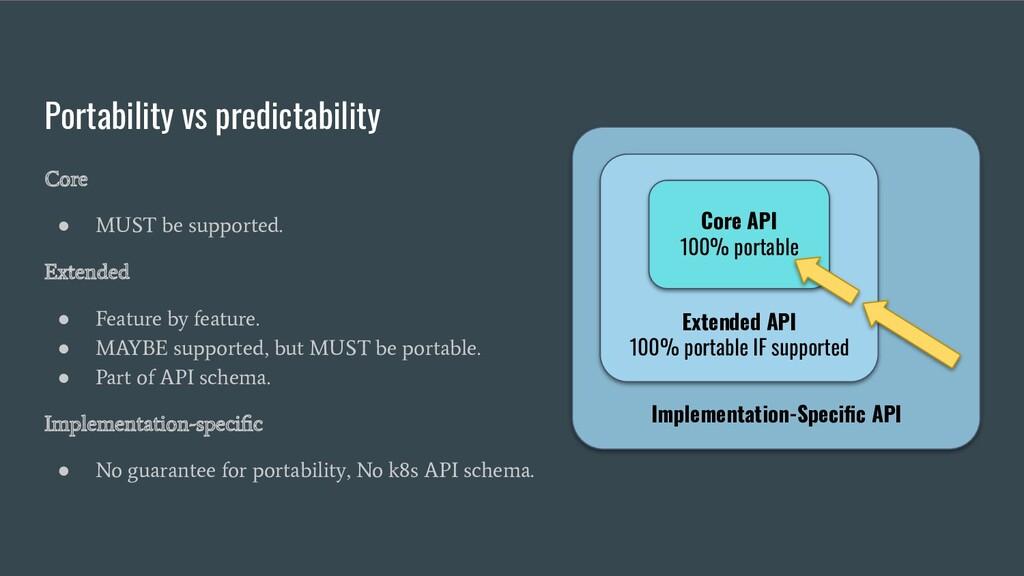 Portability vs predictability Core ● MUST be su...