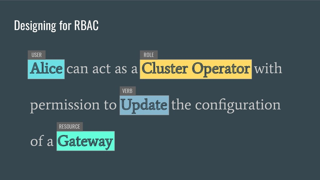 Designing for RBAC USER ROLE VERB RESOURCE Alic...