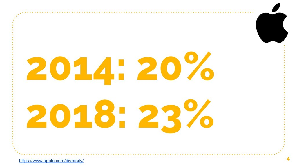 2014: 20% 2018: 23% 4 https://www.apple.com/div...