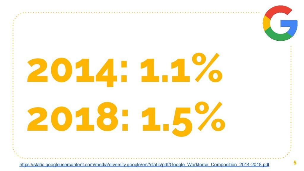 2014: 1.1% 2018: 1.5% 5 https://static.googleus...