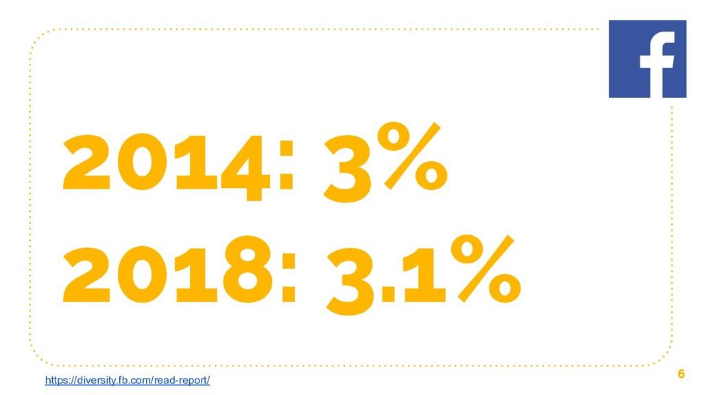 2014: 3% 2018: 3.1% 6 https://diversity.fb.com/...
