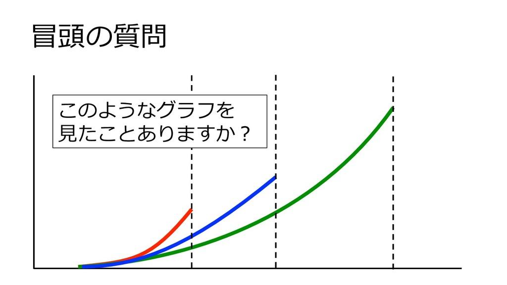 このようなグラフを ⾒たことありますか? 冒頭の質問
