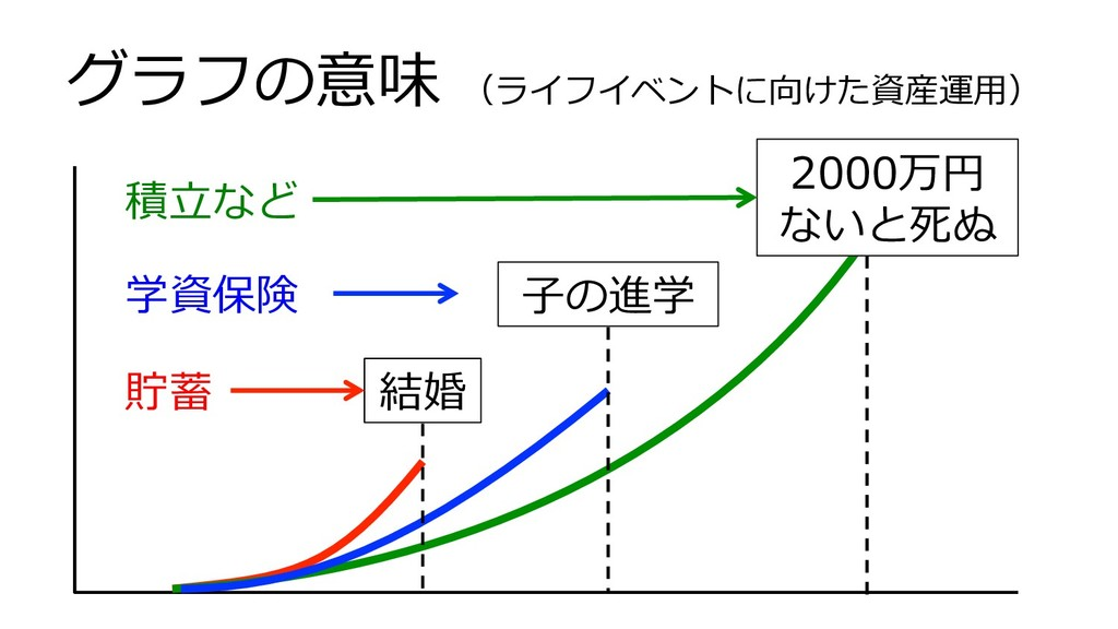 結婚 グラフの意味 (ライフイベントに向けた資産運⽤) ⼦の進学 2000万円 ないと死ぬ 貯...
