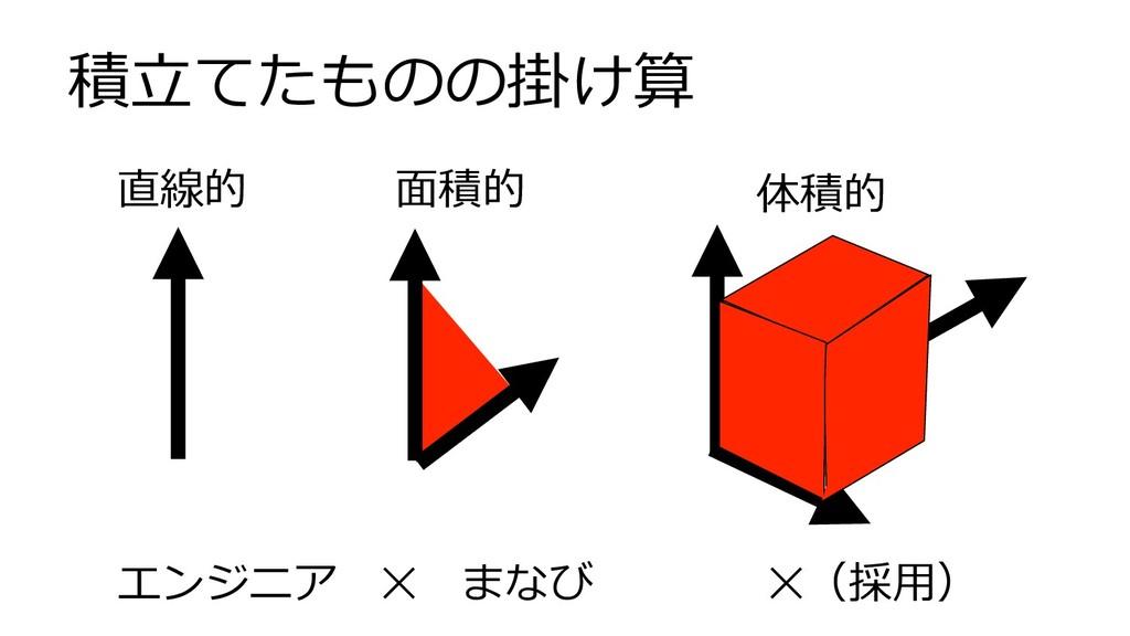 積⽴てたものの掛け算 直線的 ⾯積的 体積的 エンジニア✕まなび✕(採⽤)