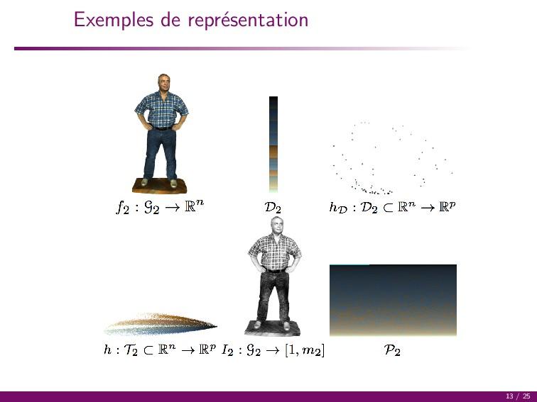 Exemples de repr´ esentation 13 / 25