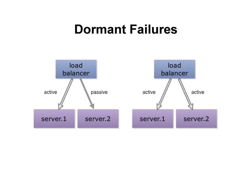 Dormant Failures