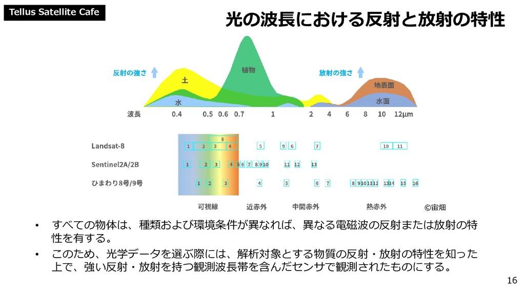 Tellus Satellite Cafe 光の波長における反射と放射の特性 • すべての物体...
