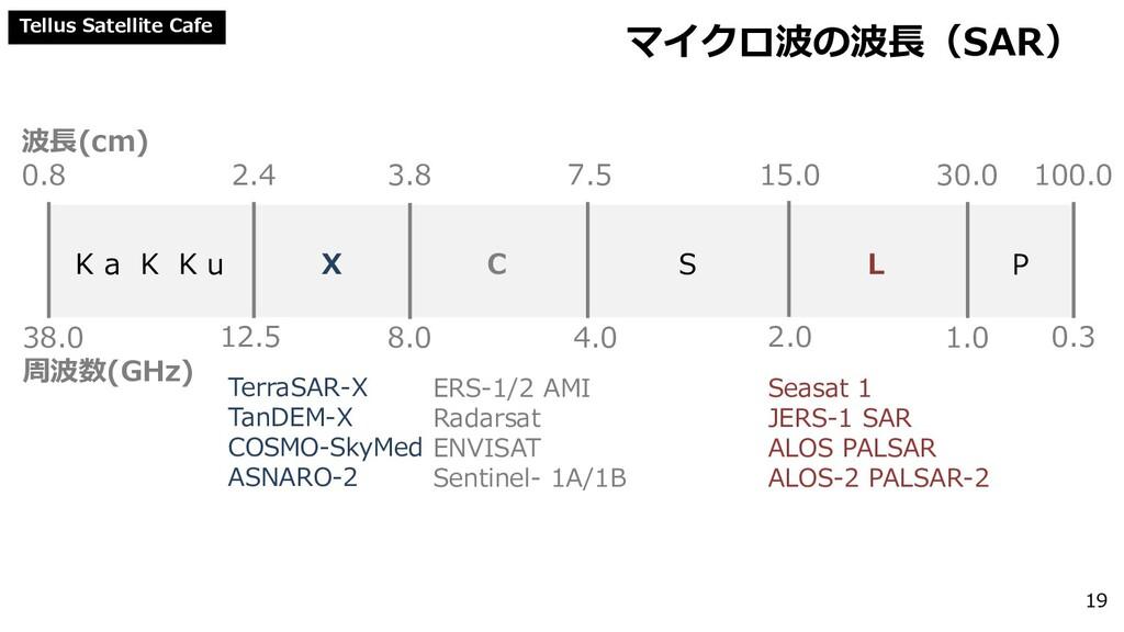 Tellus Satellite Cafe マイクロ波の波長(SAR) 19 波長(cm) 0...