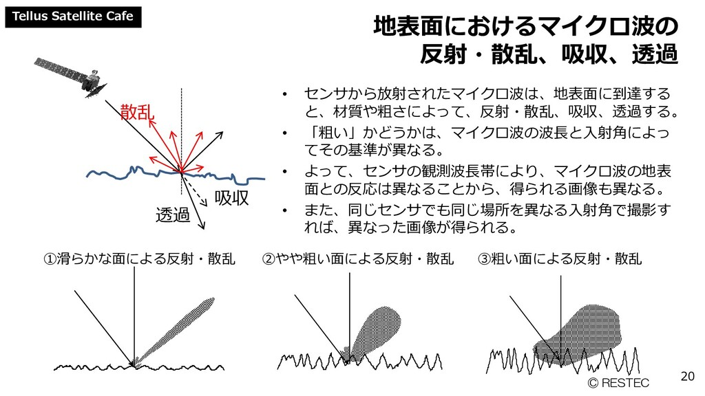 Tellus Satellite Cafe 地表面におけるマイクロ波の 反射・散乱、吸収、透過...
