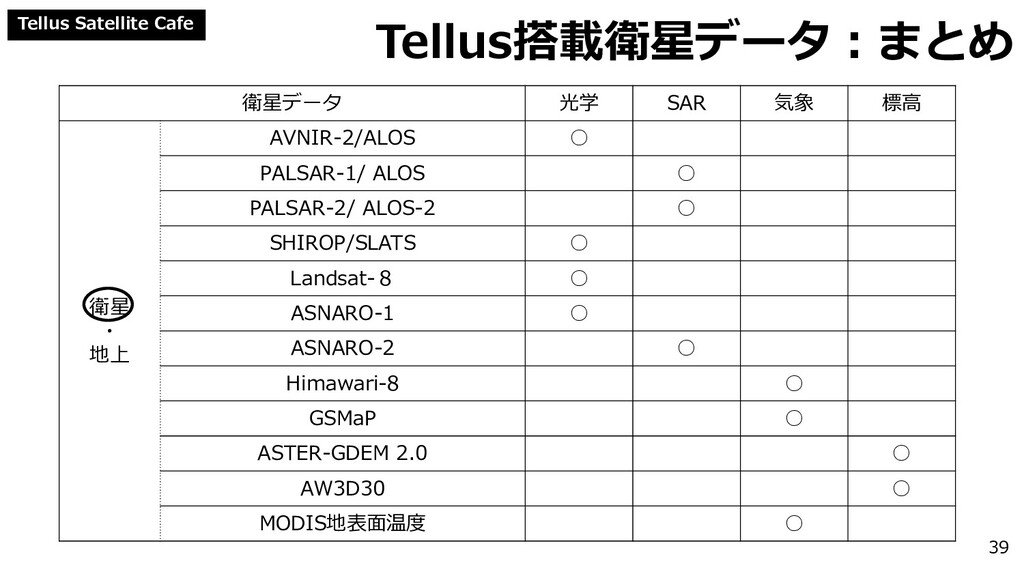 Tellus Satellite Cafe Tellus搭載衛星データ:まとめ 衛星データ 光...