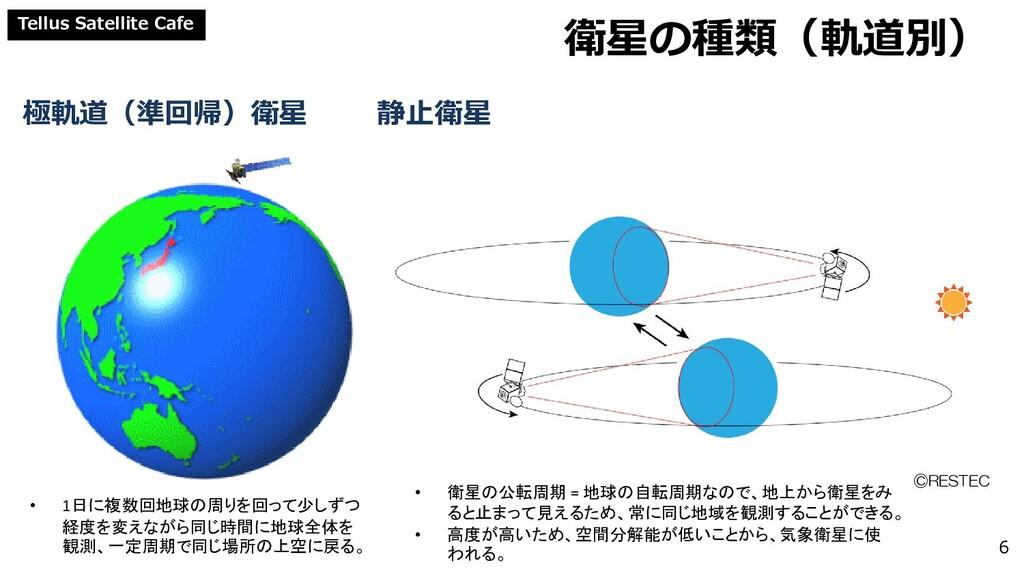 Tellus Satellite Cafe 衛星の種類(軌道別) ©RESTEC 6 極軌道(...