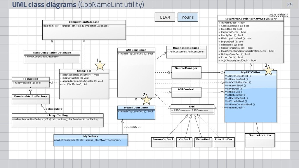 25 UML class diagrams (CppNameLint utility) You...