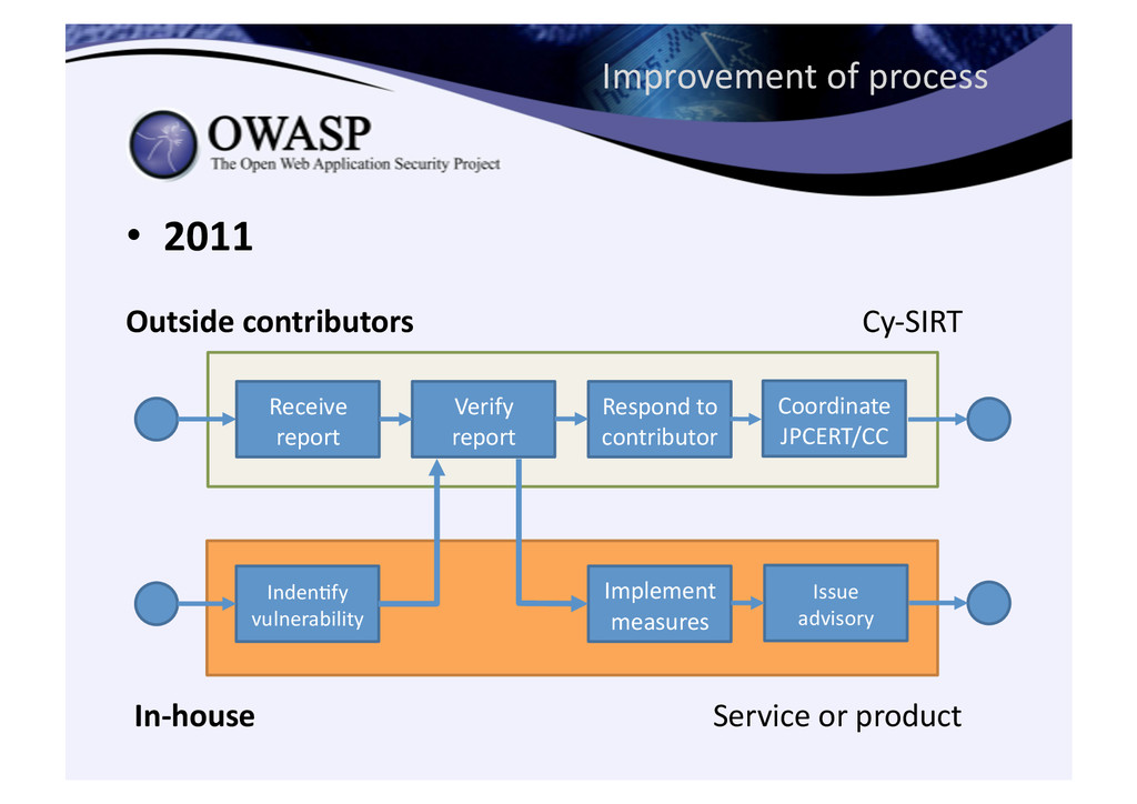 •  2011	