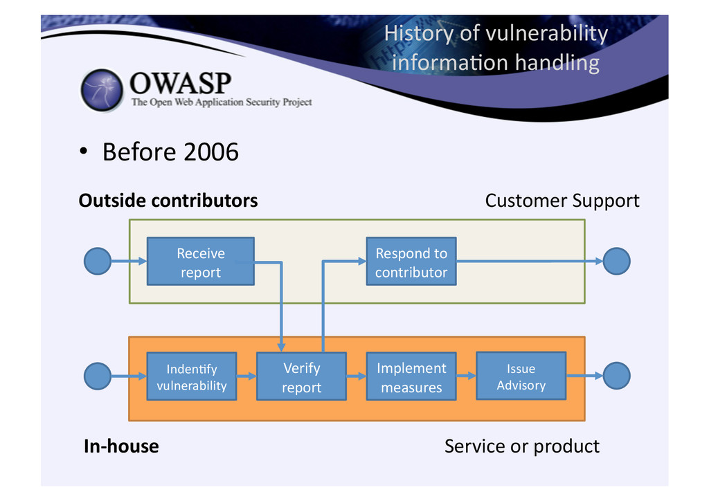 •  Before	