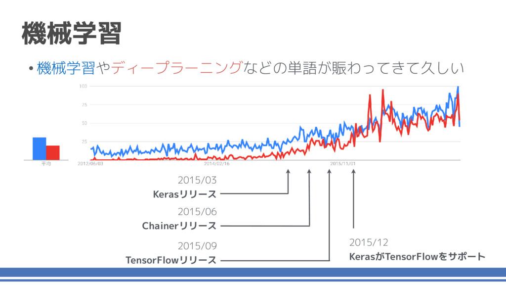 2015/06 Chainerリリース 2015/09 TensorFlowリリース 2015...