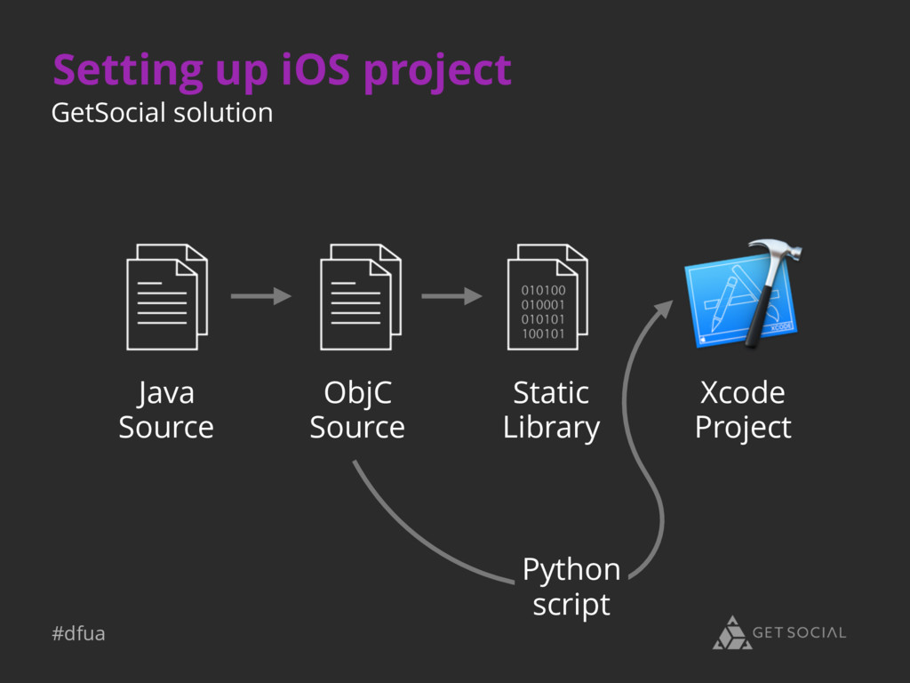 #dfua Setting up iOS project Xcode Project Java...