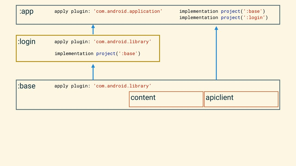 :base content apiclient apply plugin: 'com.andr...