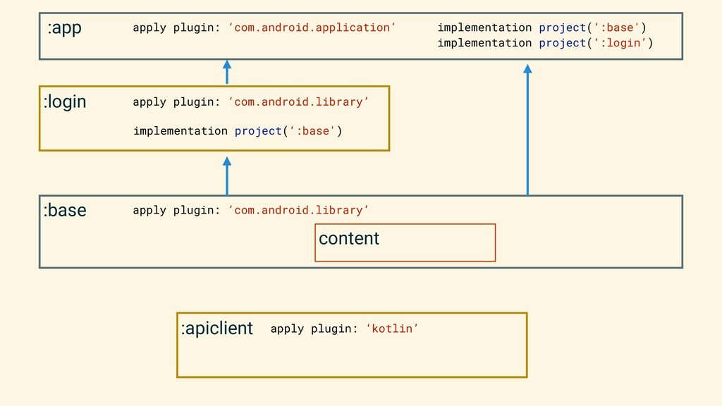 :base content apply plugin: 'com.android.librar...