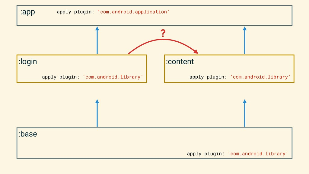 :base apply plugin: 'com.android.library' :app ...