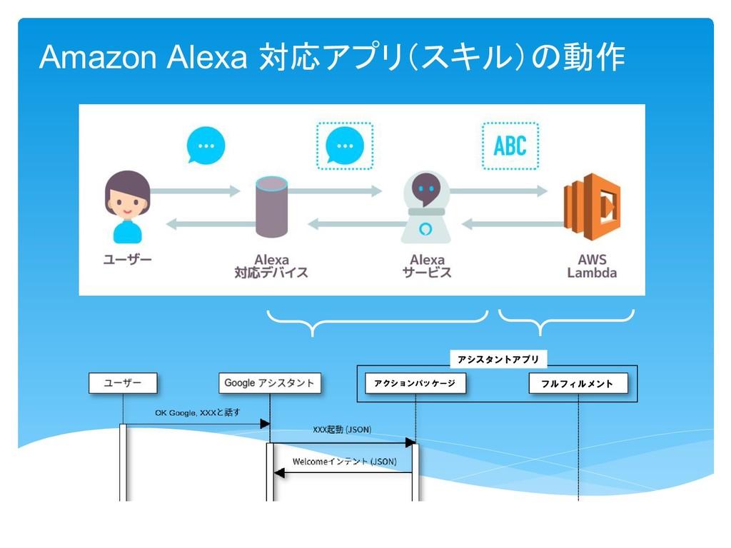 Amazon Alexa 対応 動作