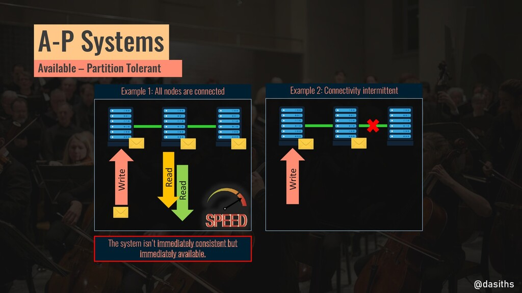 A-P Systems Write Example 1: All nodes are conn...