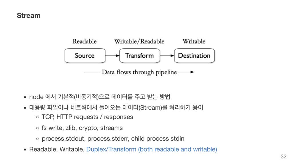 Stream node 에서 기본적( 비동기적) 으로 데이터를 주고 받는 방법 대용량 ...