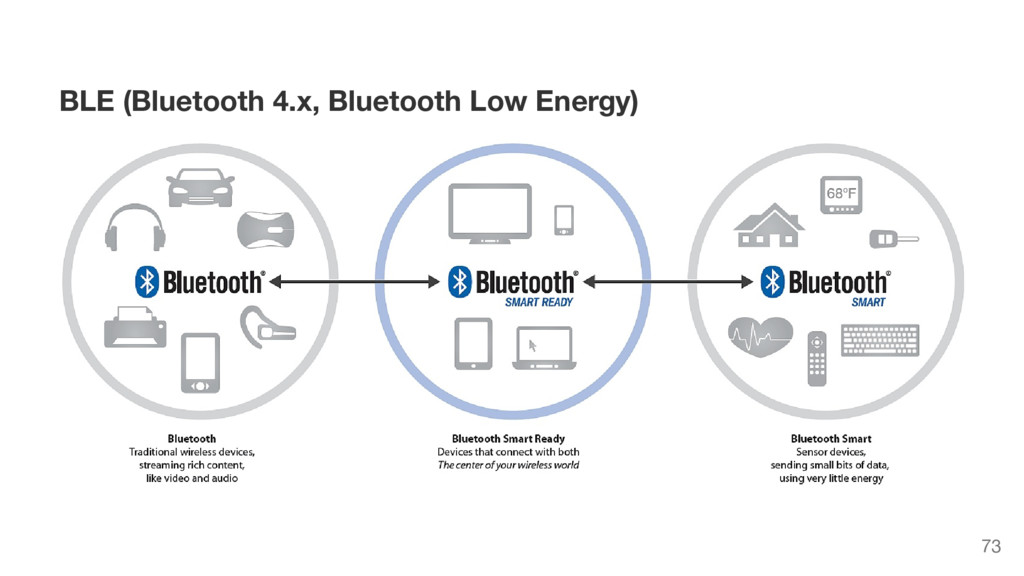 BLE (Bluetooth 4.x, Bluetooth Low Energy) 73