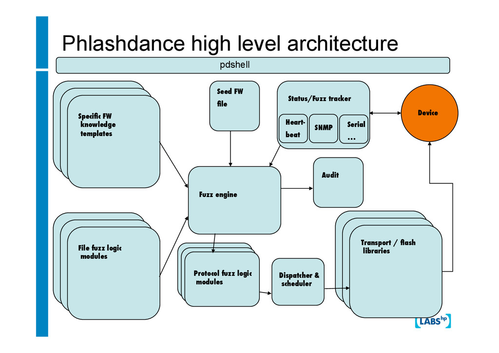 Phlashdance high level architecture Specific FW ...
