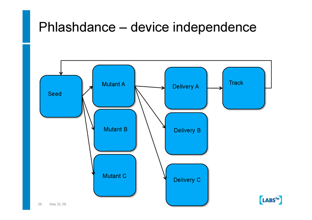 38 May 22, 08 Phlashdance – device independence...