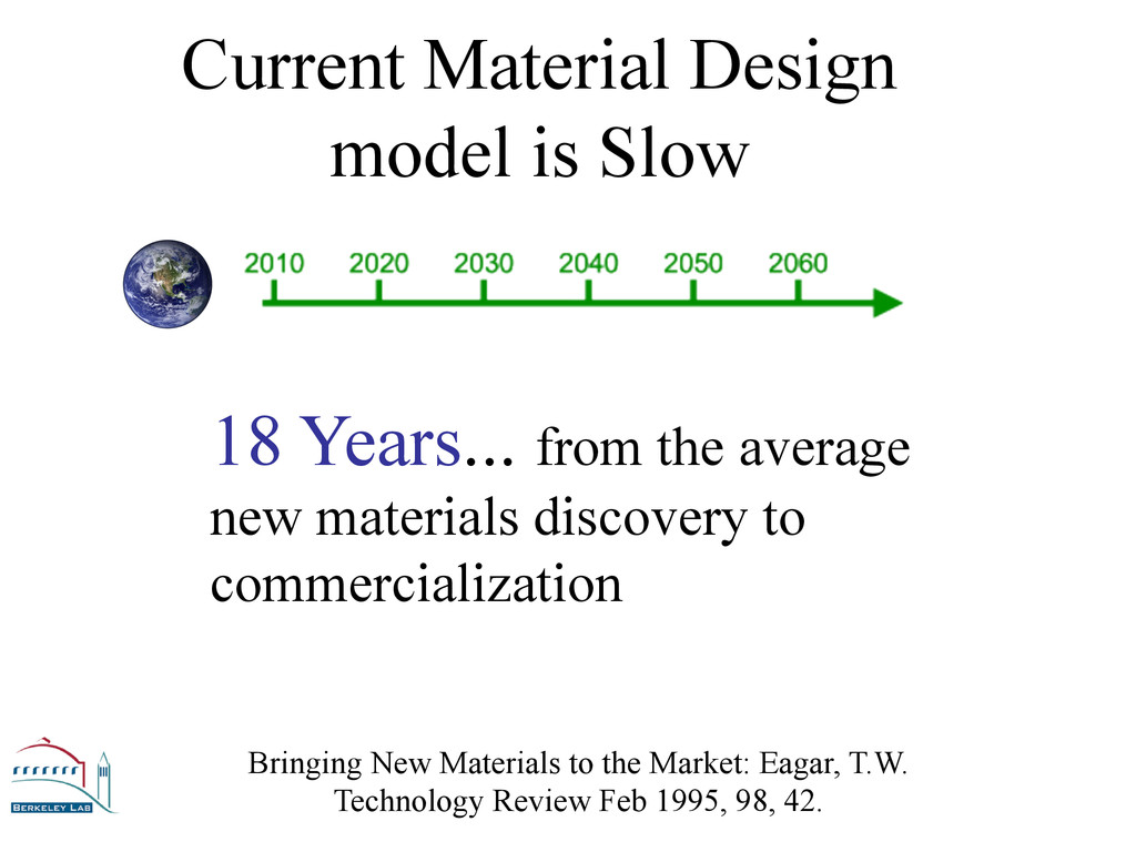 Current Material Design model is Slow 18 Years....