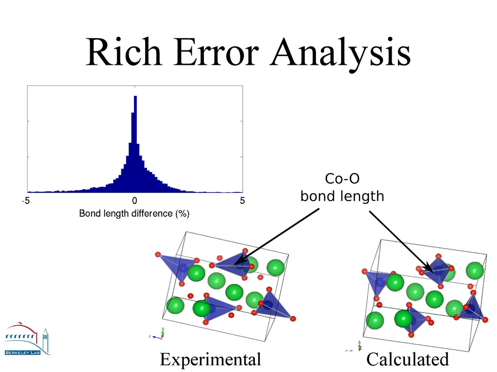 Rich Error Analysis Experimental Calculated