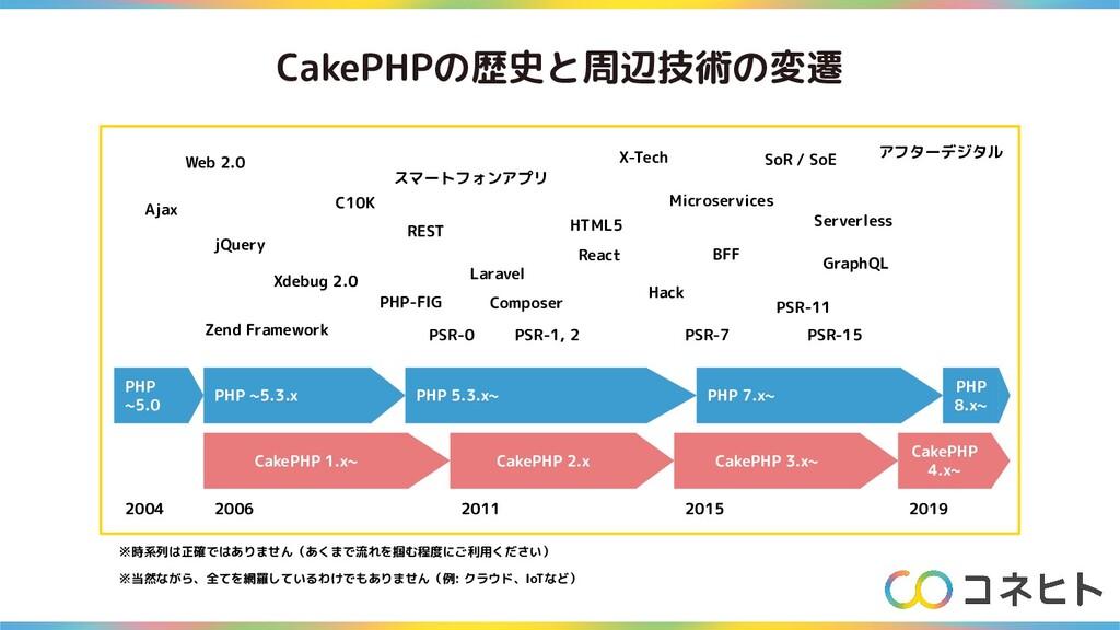 CakePHPの歴史と周辺技術の変遷 CakePHP 1.x~ CakePHP 2.x Cak...