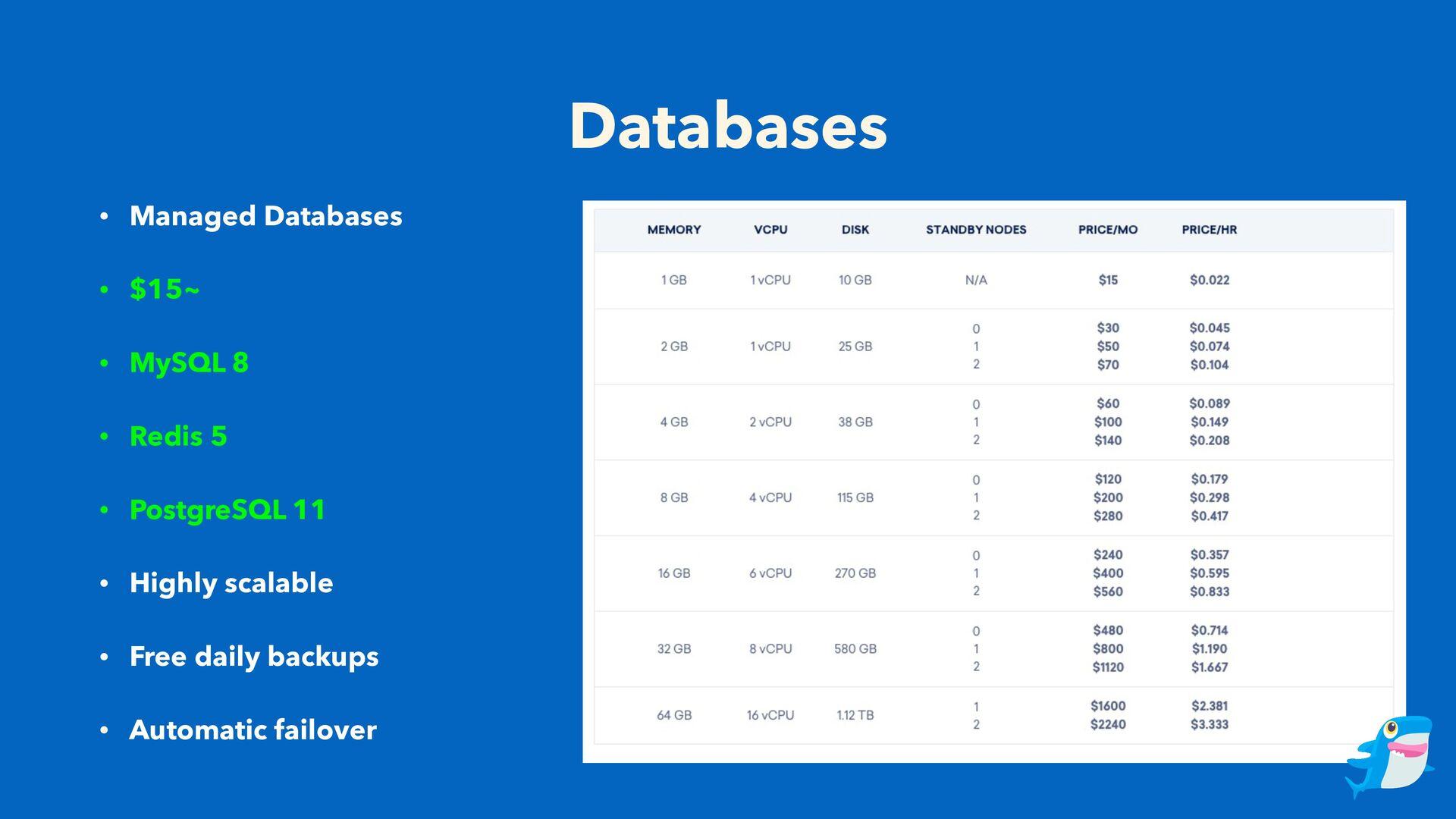 Databases • Managed Databases • $15~ • MySQL 8 ...