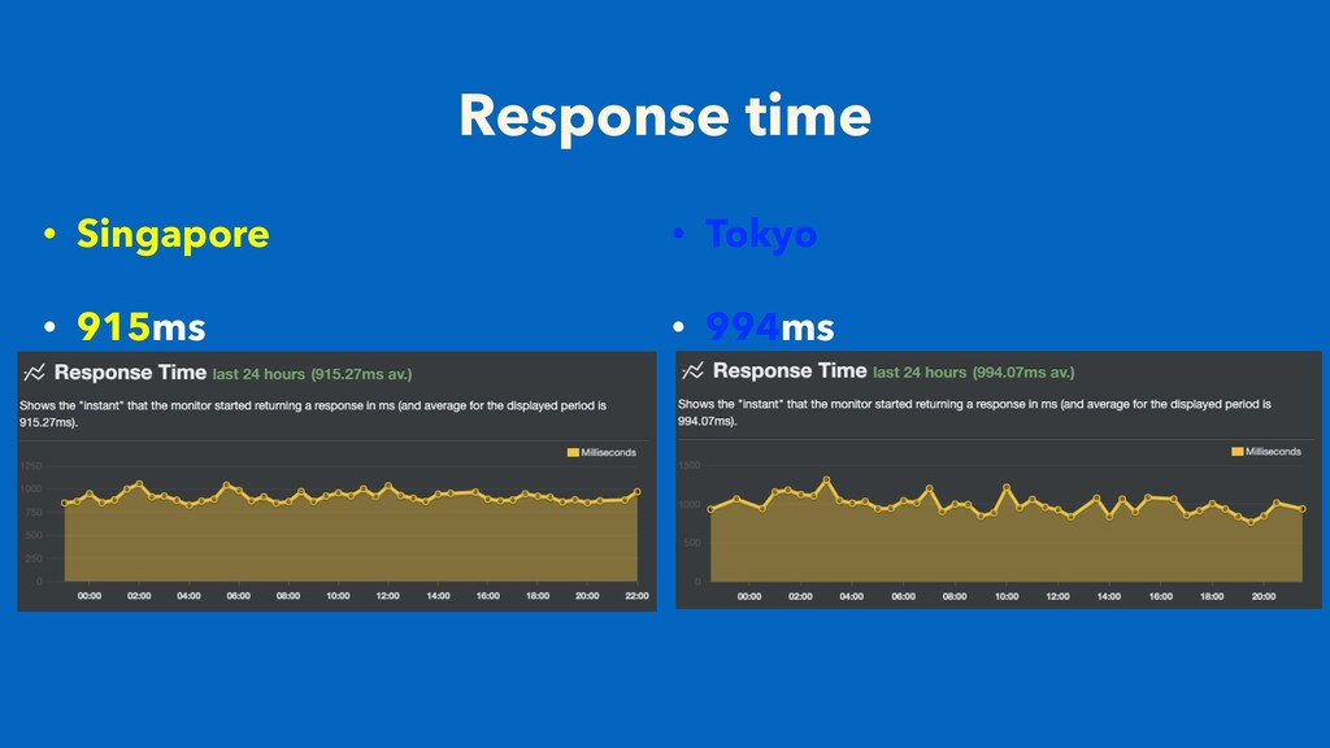 Response time • Singapore • 915ms • Tokyo • 994...