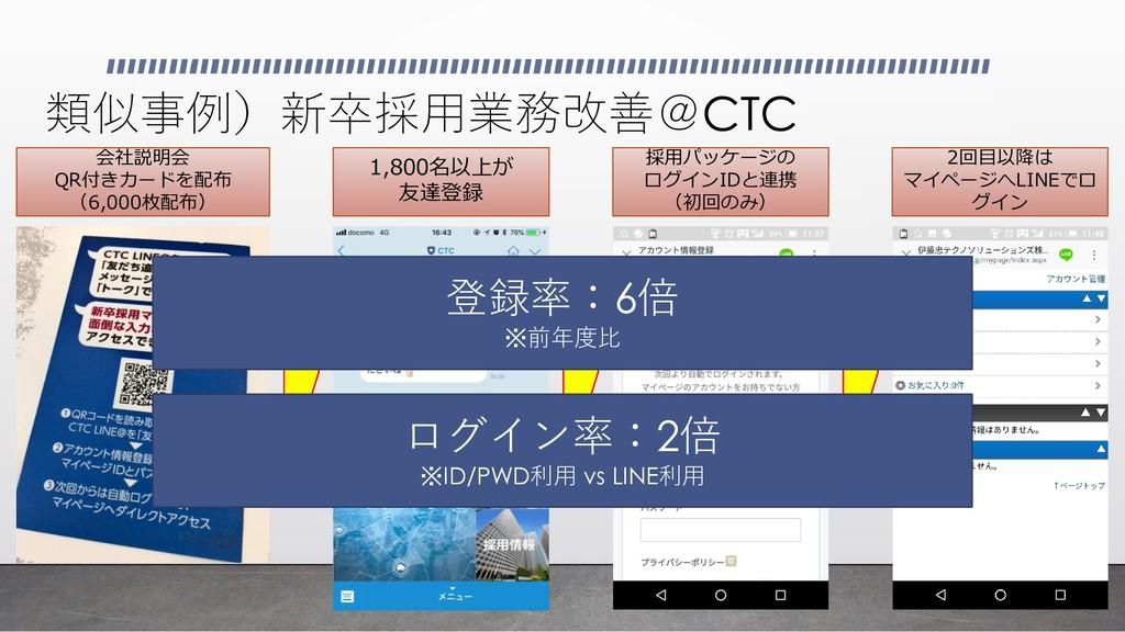 類似事例)新卒採用業務改善@CTC 会社説明会 QR付きカードを配布 (6,000枚配布) 1...
