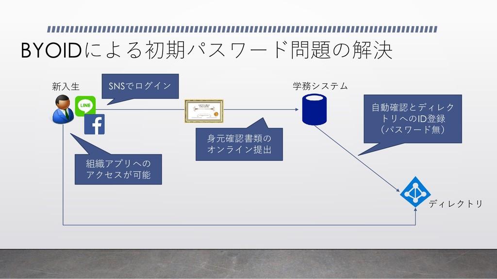 BYOIDによる初期パスワード問題の解決 新入生 SNSでログイン 自動確認とディレク トリへ...