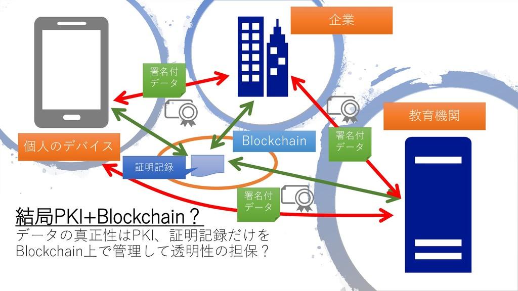 結局PKI+Blockchain? データの真正性はPKI、証明記録だけを Blockchai...