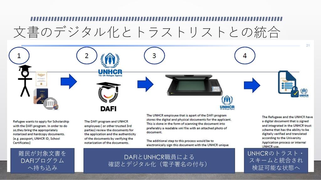 文書のデジタル化とトラストリストとの統合 難民が対象文書を DAFIプログラム へ持ち込み D...