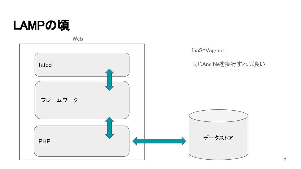 LAMPの頃 PHP データストア フレームワーク httpd IaaS=Vagrant ...