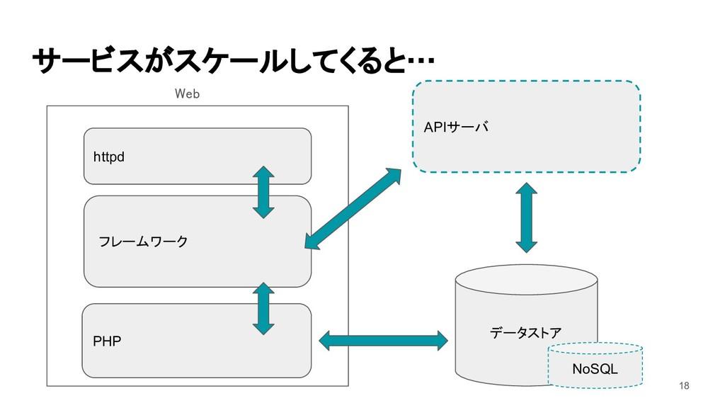 サービスがスケールしてくると… PHP データストア フレームワーク httpd Web ...
