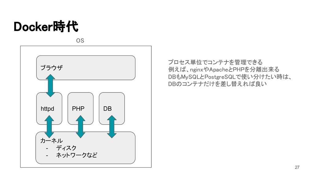Docker時代 カーネル - ディスク - ネットワークなど httpd ブラウザ プロセ...