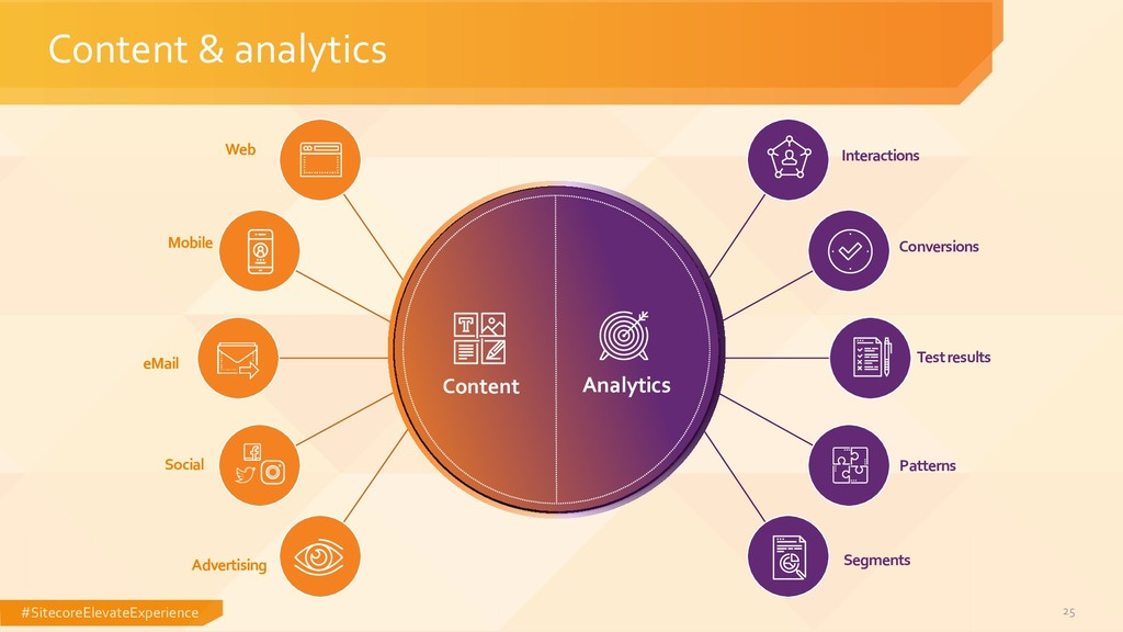 #SitecoreElevateExperience 25 Content & analyti...
