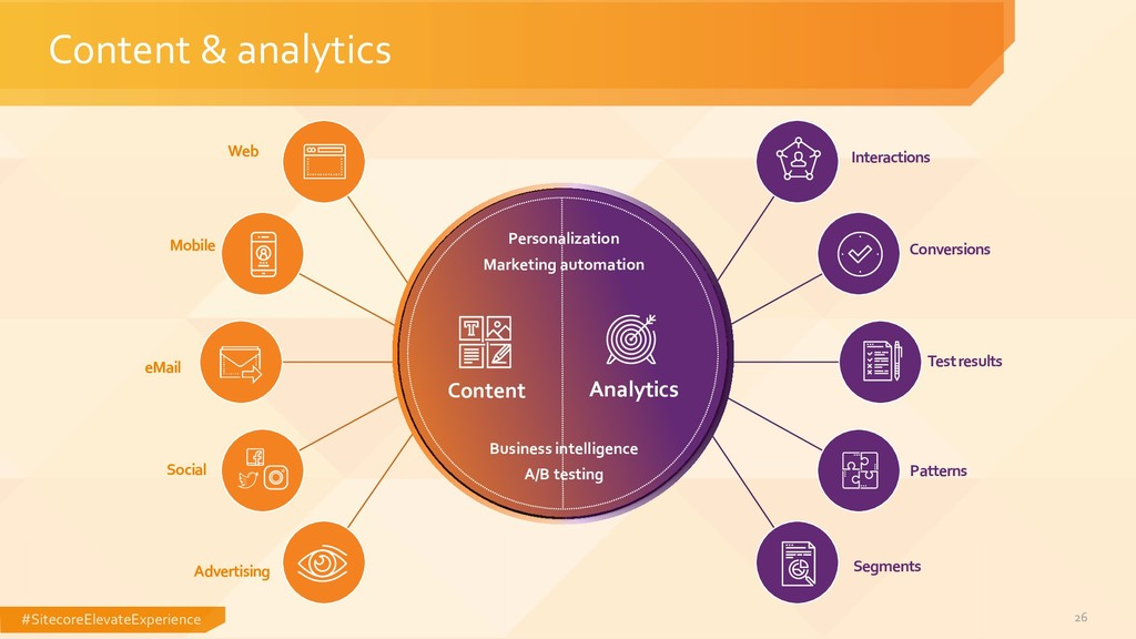 #SitecoreElevateExperience 26 Content & analyti...